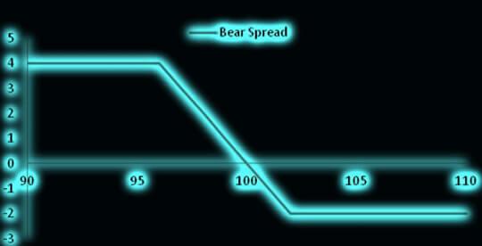 Спрэд медведя