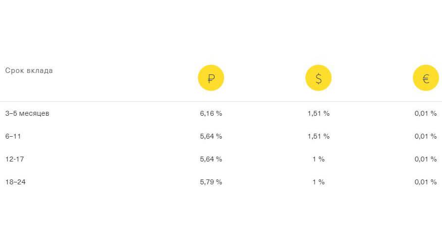 Выгодные вклады в Тинькофф: проценты