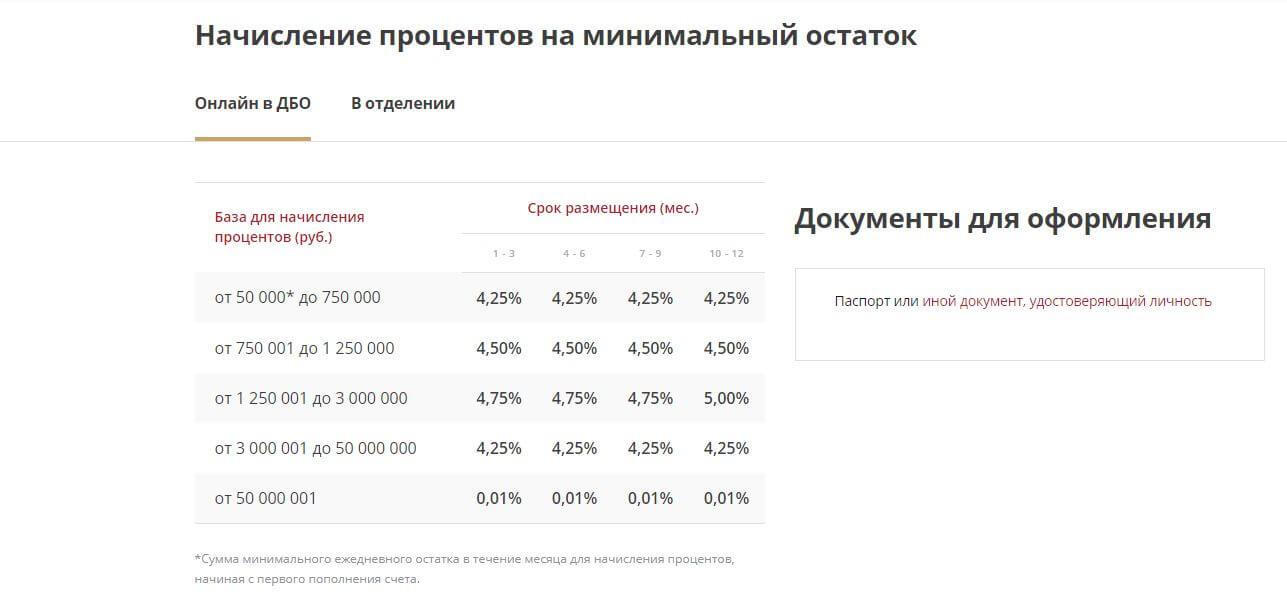 """Проценты по счету """"Для своих"""""""